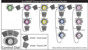 EcoSmart Operational Modes