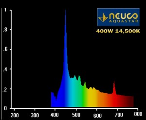 Aquastar Metal Halide Spectral Plot