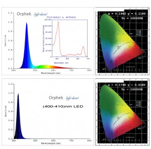 Orphek Spectrum Absorption Graph
