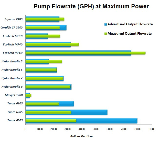 Water Pump Flow Rates