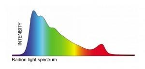 EcoTech Marine Radion Spectrum