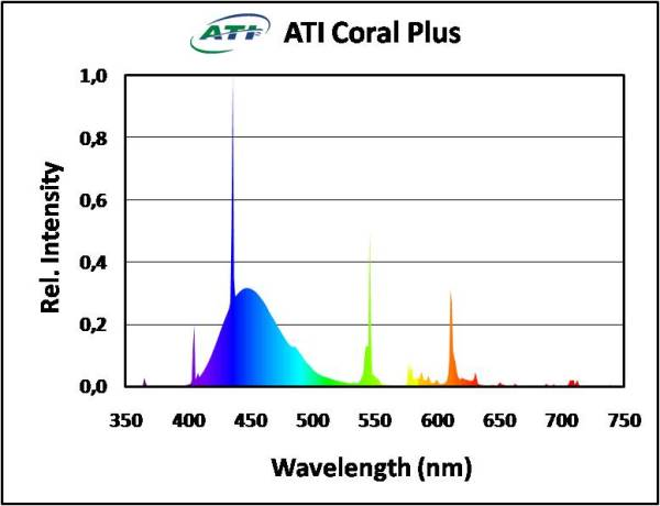 ATI Coral Plus Spectrum