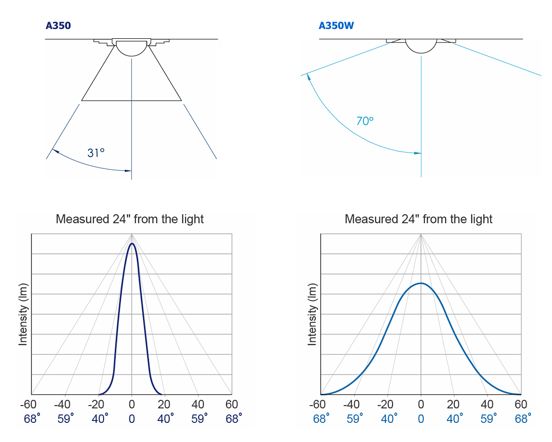 Kessil A350 and A350W Light Intensity Chart