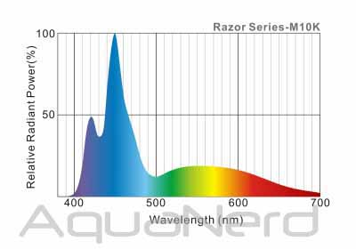 Maxspect Razor 10K Spectrum