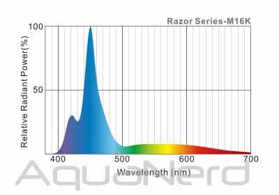 Maxspect Razor 16K Spectrum