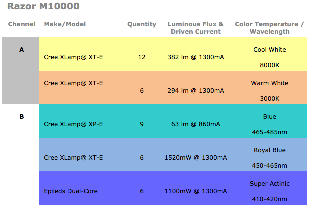 Maxspect Razor M10000 LEDs