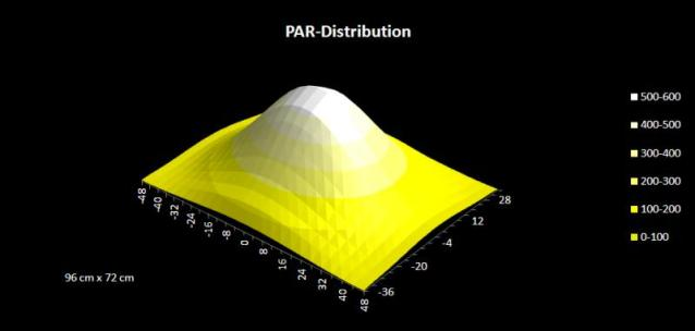 Mitras PAR Distribution