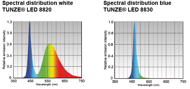 Tunze LED Spectrum