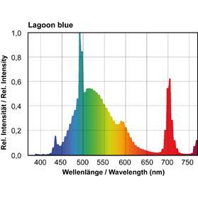 Giesemann Lagoon Blue Powerchrome Spectrum