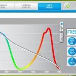 Seneye Light Meter Spectrum