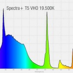 Pacific Sun Spectra+ T5 VHO