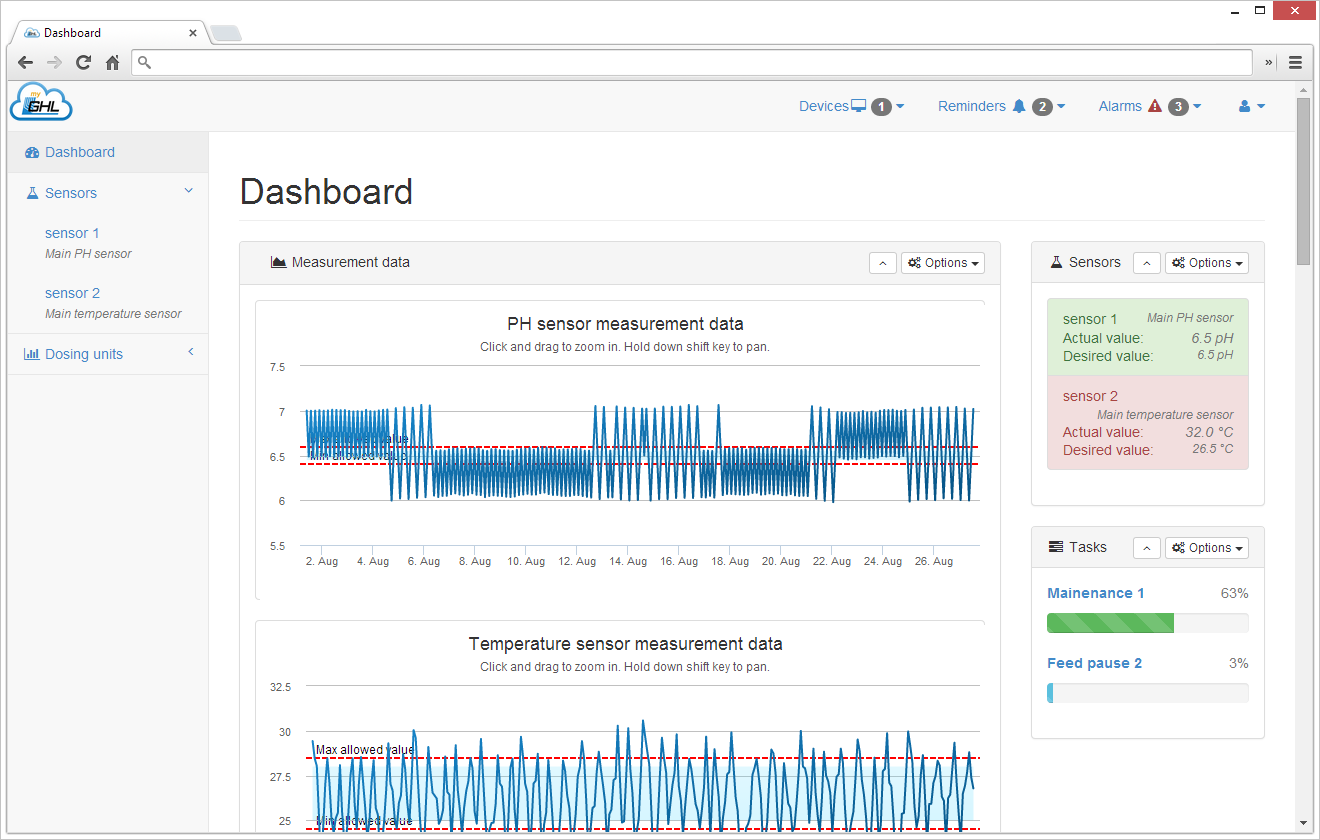 myGHL Dashboard