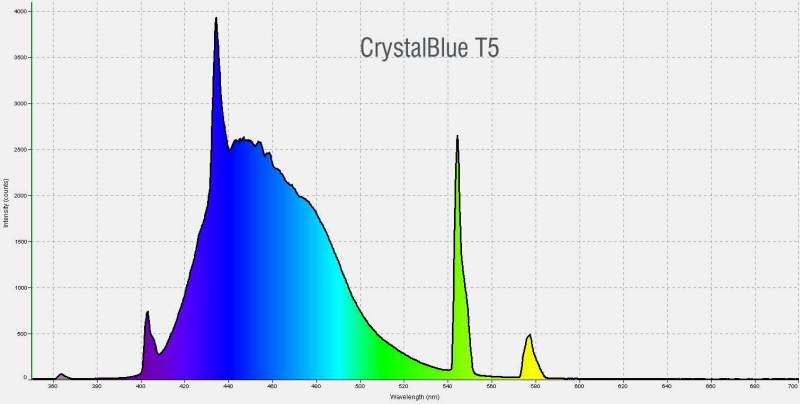Pacific Sun CrystalBlue T5