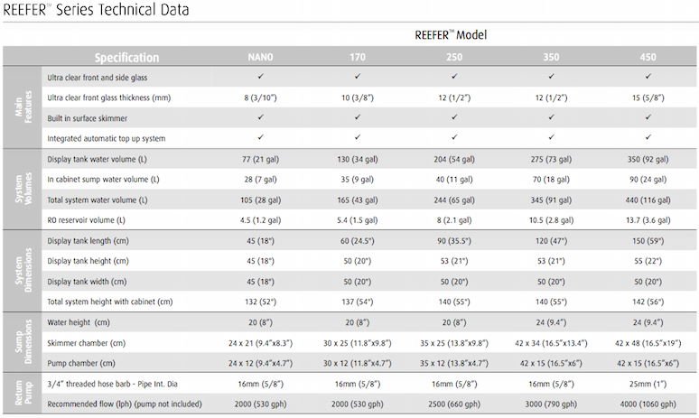 REEFER Series Technical Data