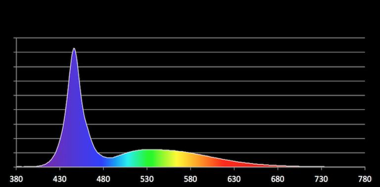 blue daylight spectrum