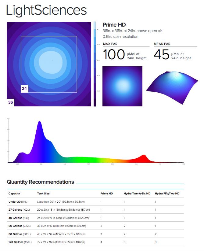 Spectrum-AI-Prime