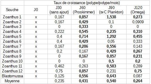 tableau-taux
