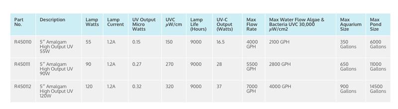 UV-Sterizers-5-inch